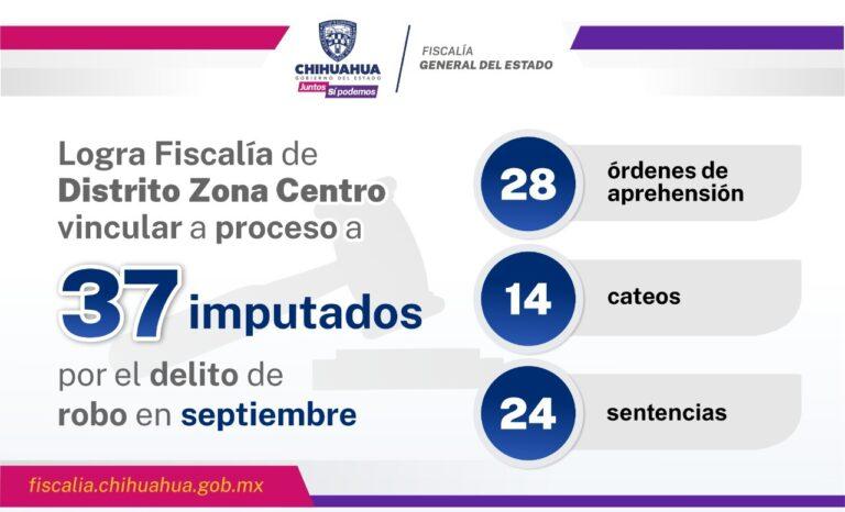Logra Fiscalía Zona Centro vincular a proceso a 37 imputados por el delito de robo en septiembre